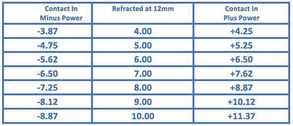 Vertex distance opticianworks online optician training