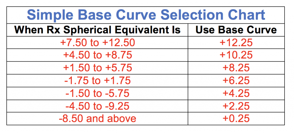 Let's Talk About Base Curves - OpticianWorks Online Optician