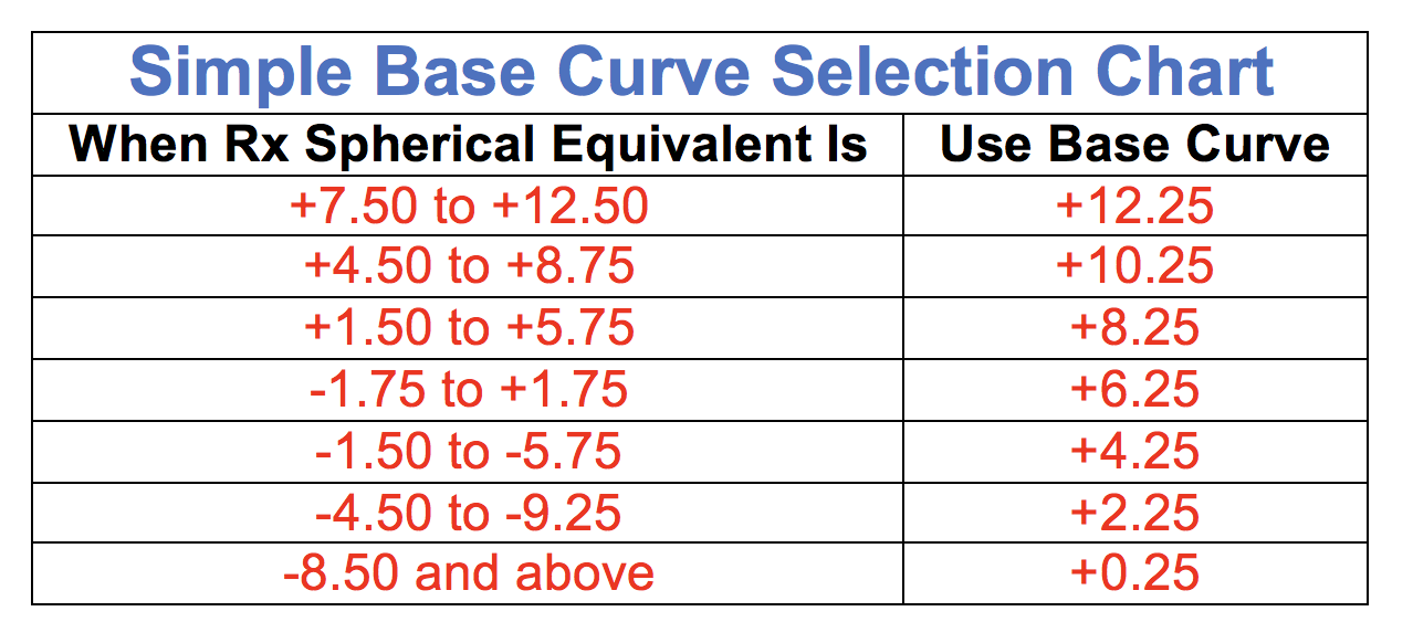 Base Curve Chart For Glasses David Simchi Levi